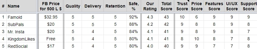 facebook-likes-booster-metrics