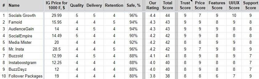 Buy Followers Review Metrics