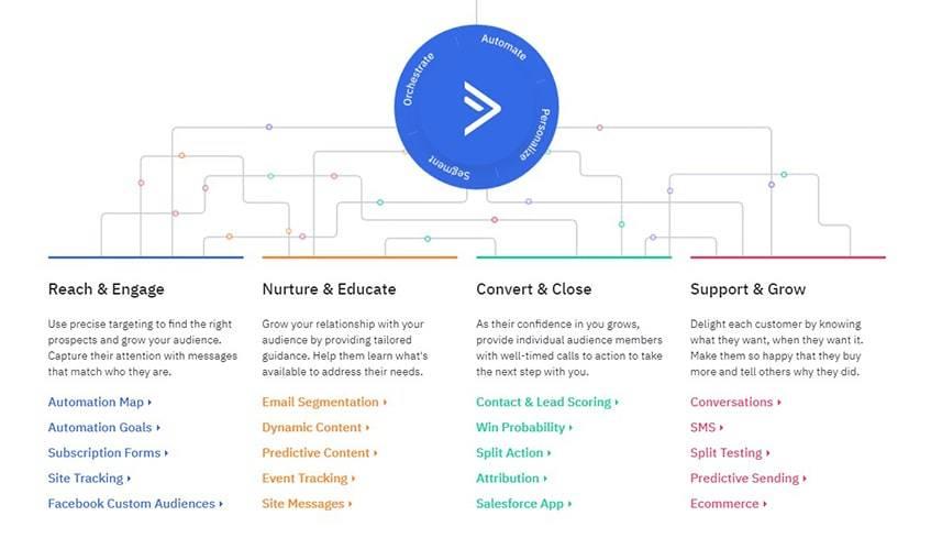 ActiveCampaign Service Features