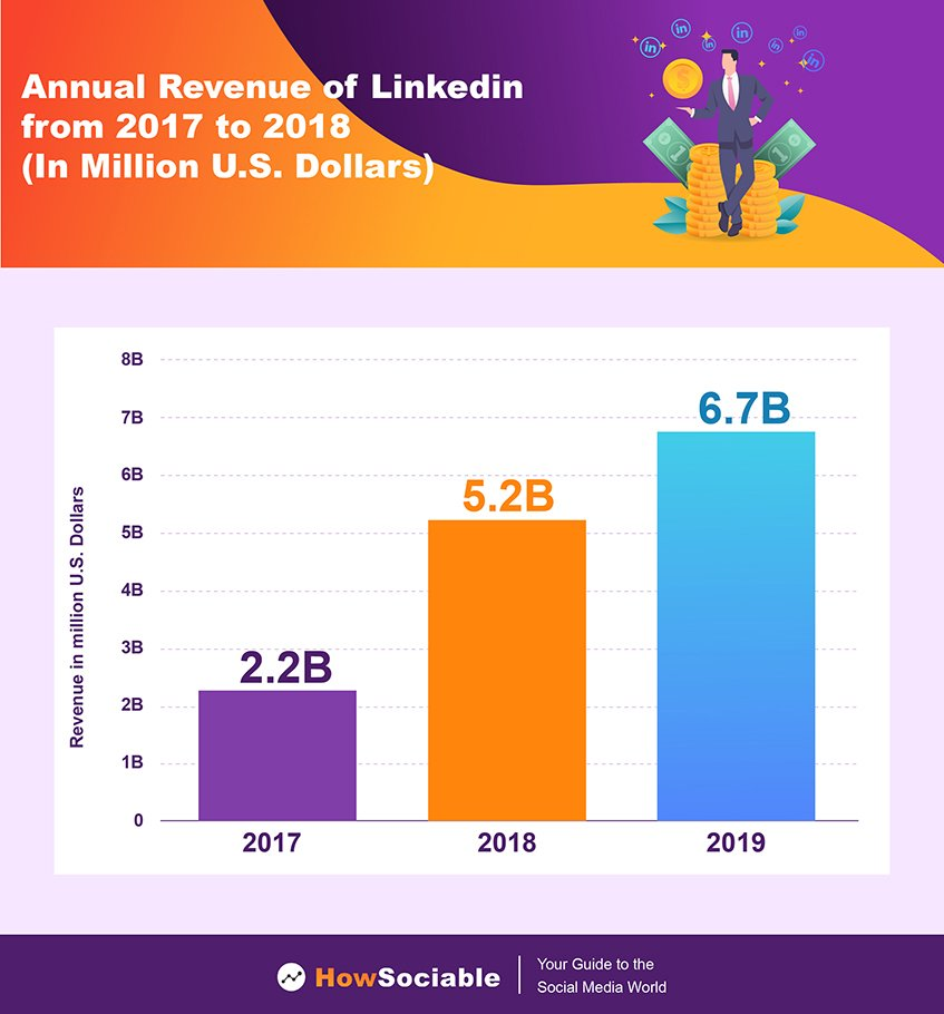 Annual Revenue of LinkedIn