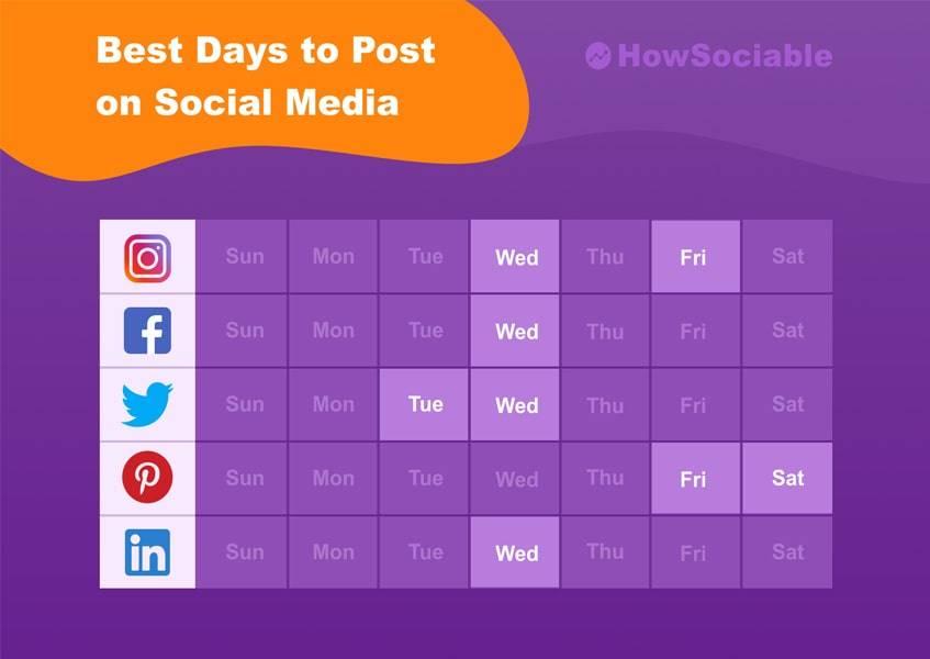 Best Days to Post on Social Media