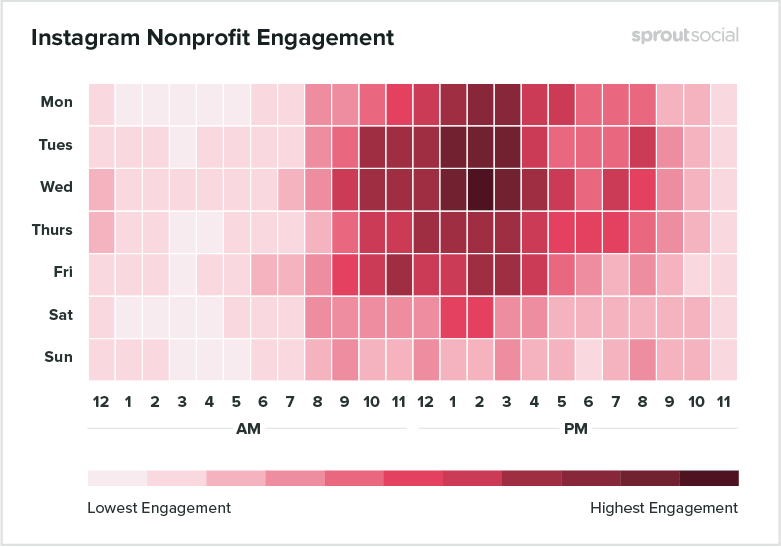 Best Posting Time on Instagram for Nonprofits