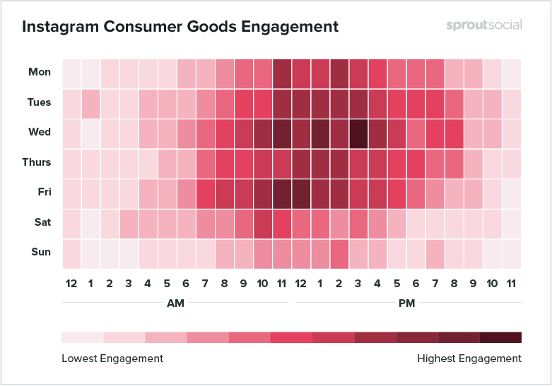 Best Posting Time on Instagram for Consumer Goods