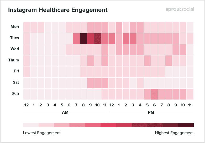 Best Posting Time on Instagram for Healthcare