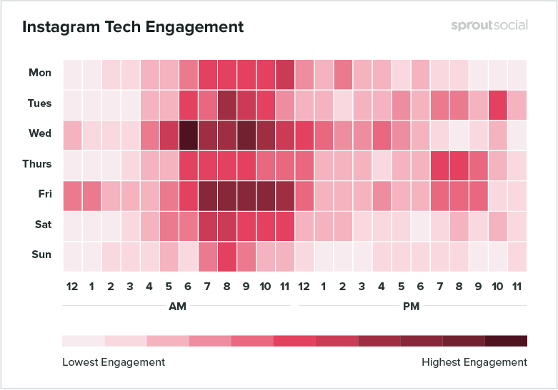 Best Posting Time on Instagram for Tech