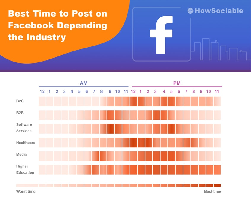 Best Time to Post on Facebook Depending the Industry