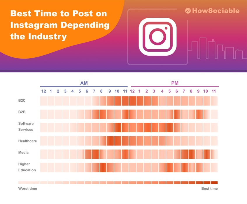 Best Time to Post on Instagram Depending the Industry