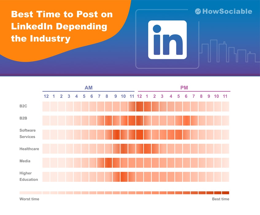 Best Time to Post on LinkedIn Depending the Industry