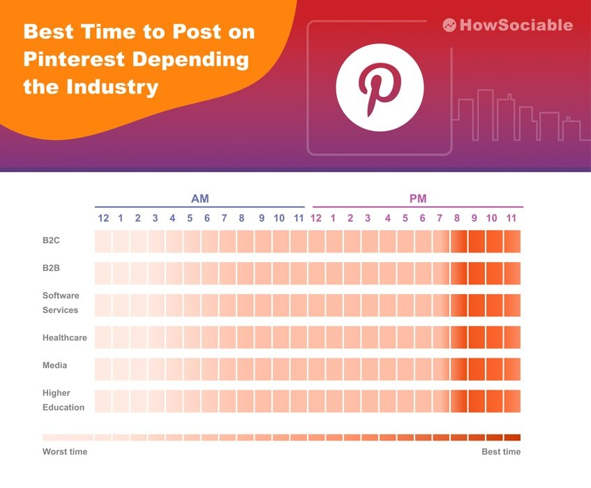 Best Time to Post on Pinterest Depending the Industry
