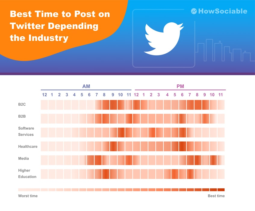 Best Time to Post on Twitter Depending the Industry