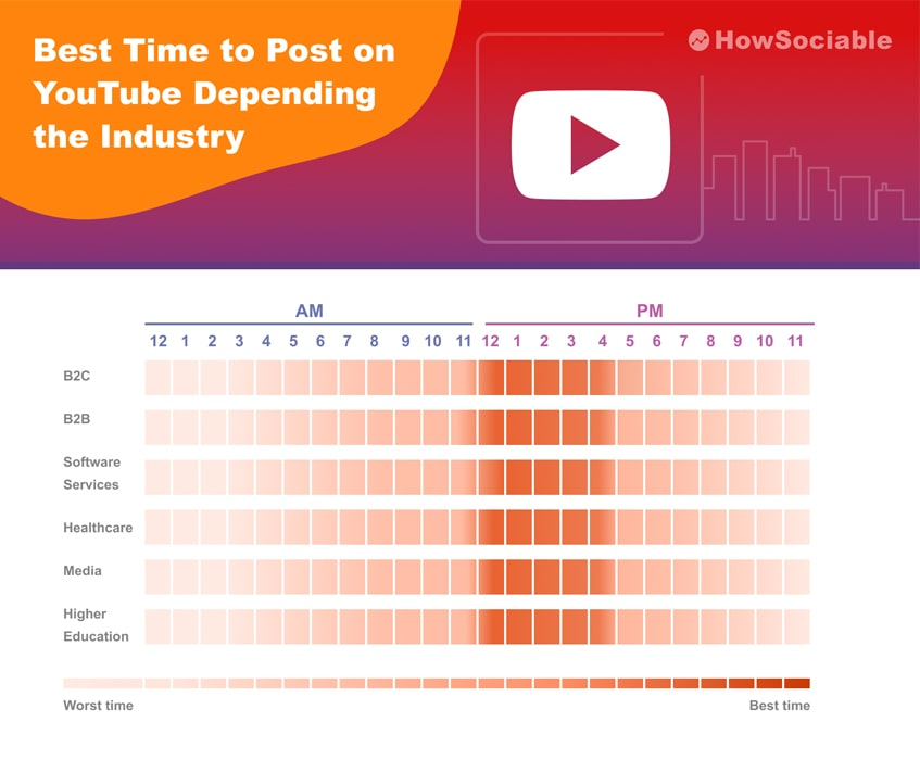 Best Time to Post on YouTube Depending the Industry
