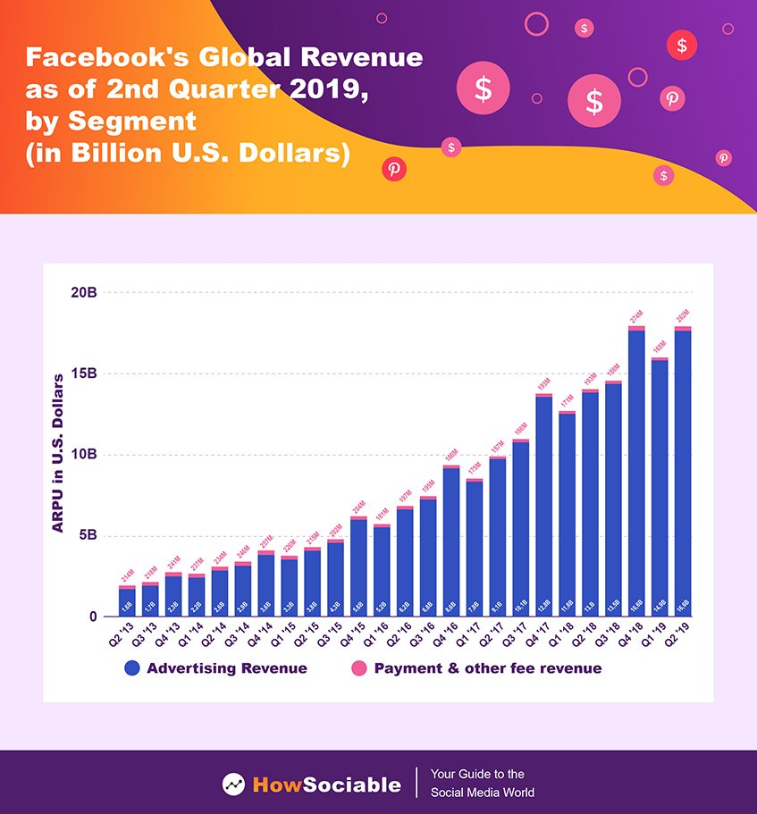 Facebook's Global Revenue