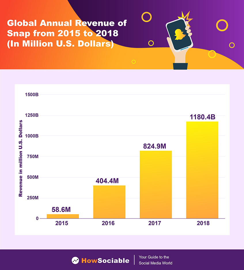 Global Annual Revenue of Snapchat
