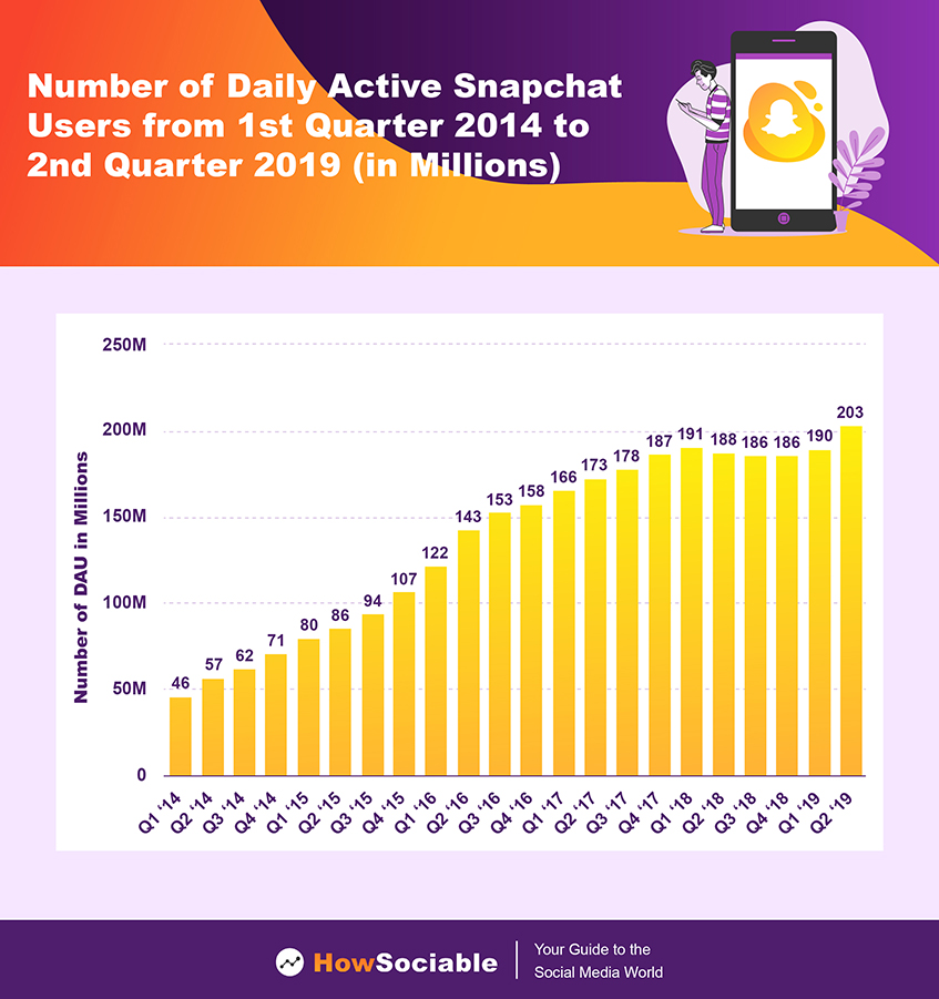 Number of Daily Active Snapchat Users