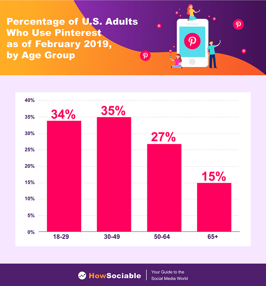 Percentage of U.S. Adults Who Use Pinterest