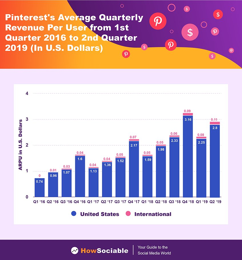 Pinterest Average Quarterly Revenue