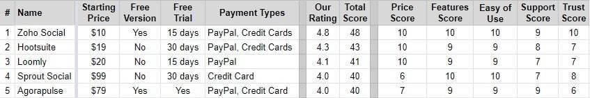 best-facebook-software-metrics