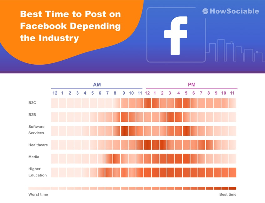 best time to post on facebook in depending
