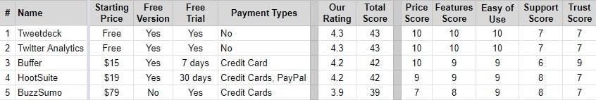 best-twitter-services-metrics