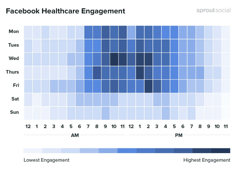 facebook-healthcare