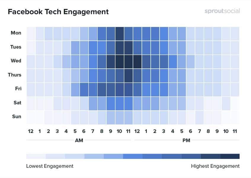 facebook-tech