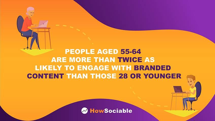 People Age Statistics