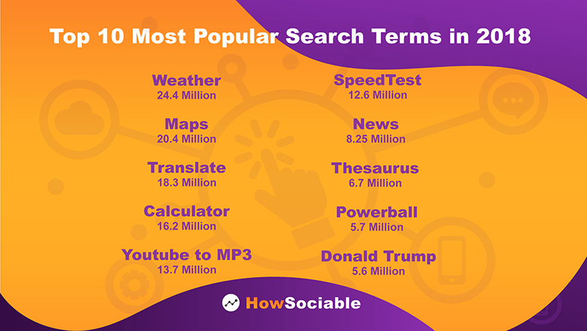 Top 10 Most Popular Search Terms