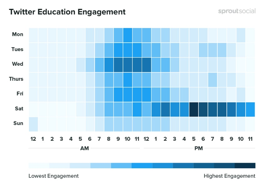 twitter-education-engagment