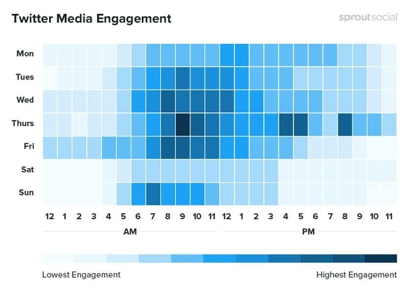 twitter-media-engagment